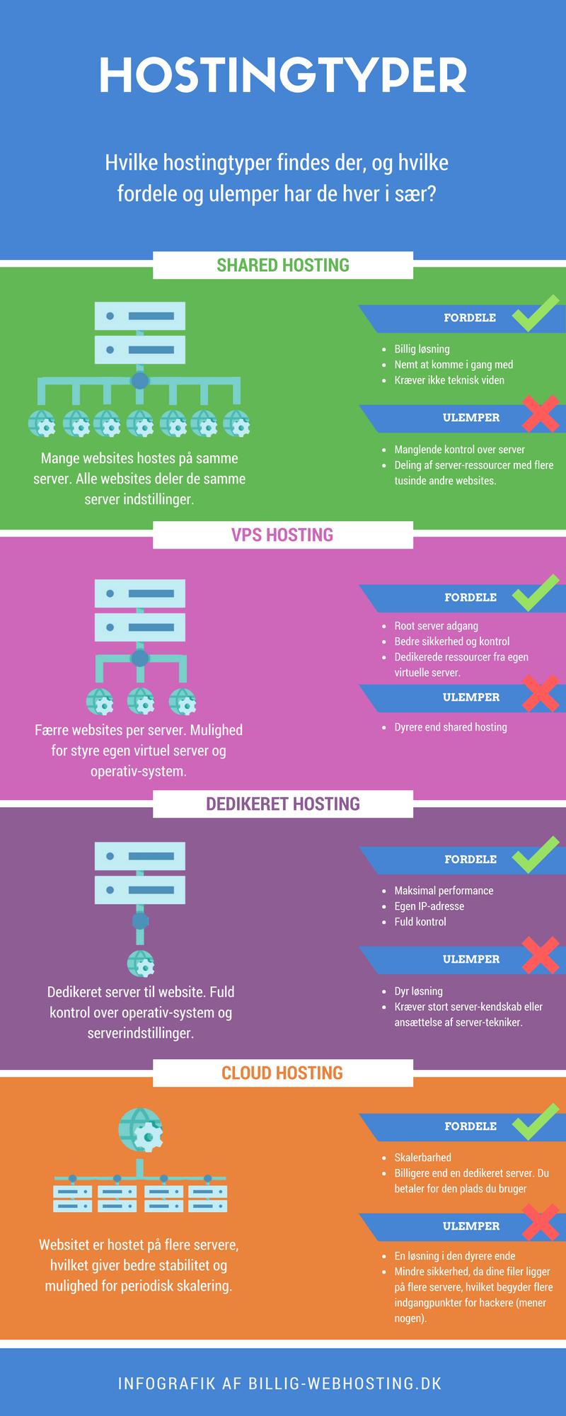 shared hosting, VPS, dedikeret server og cloud