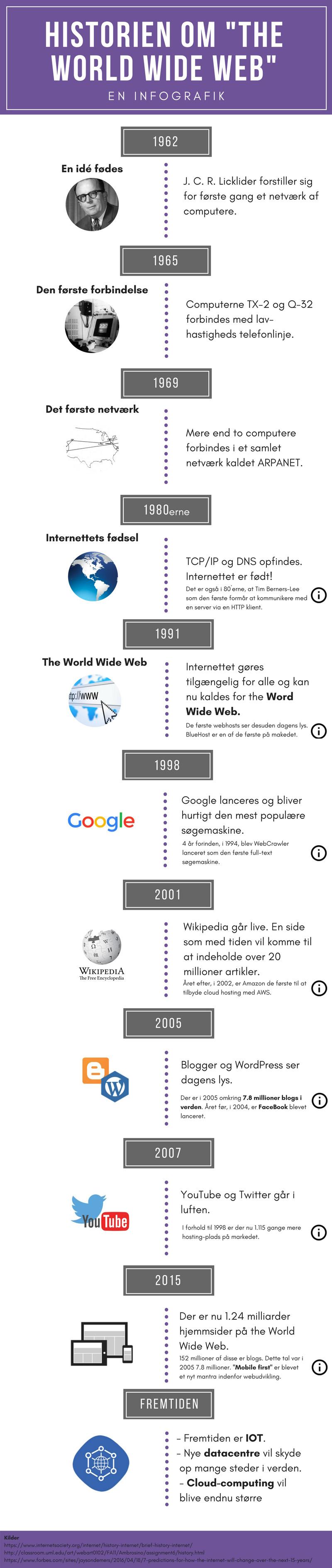 Historien om The World Wide Web